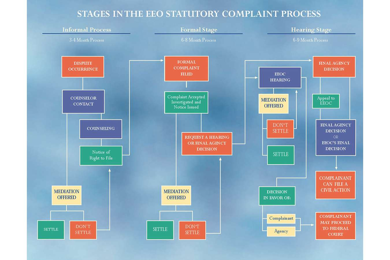 EEO Back :  Equal Employment Opportunity Statutory Complaint Process office poster for US Customs Service