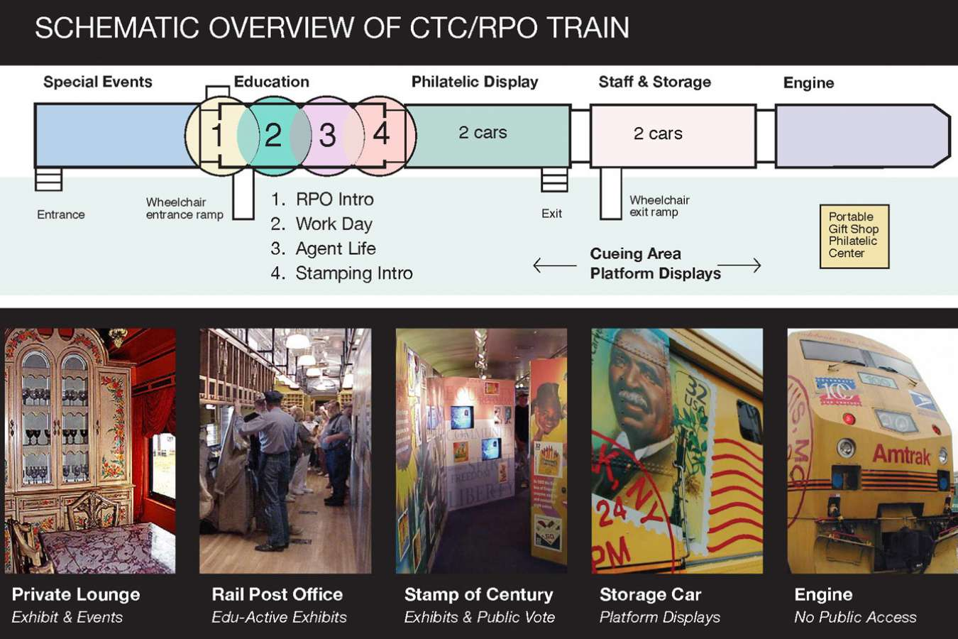 CTC_2Web Schem : Visitor Experience Flow and RPO Train Elements
